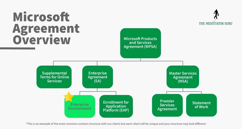 Microsoft Agreement Overview negotiating with microsoft